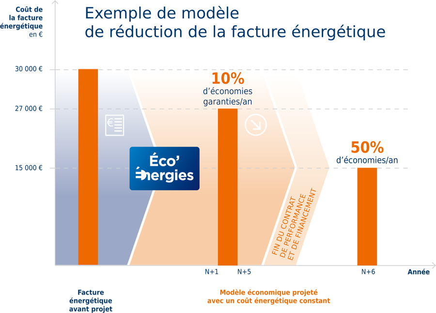 projet-eco-energie-exemple